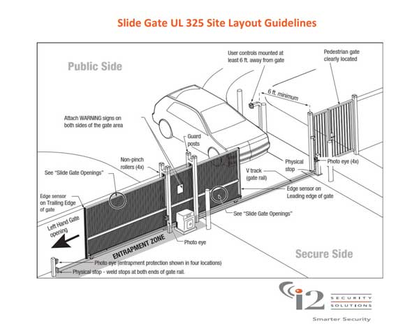 Slide Gate Layout Options